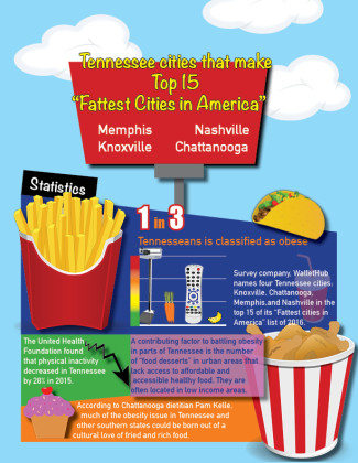 Graphic: TN cities top list of Amerca's fattest cities